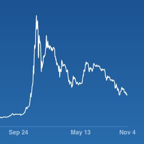 hype-cycle-bitcoin