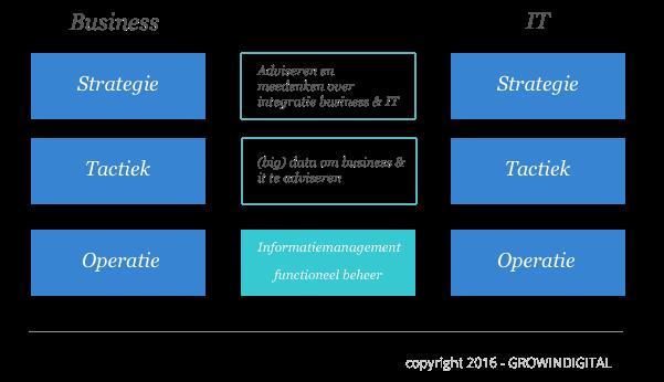 informatiemanagement-in-de-organisatie